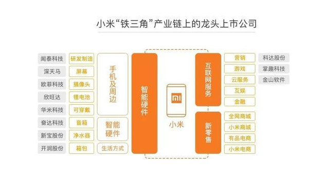 中国互联网变天,小米上市后将彻底冲破 BAT 格局